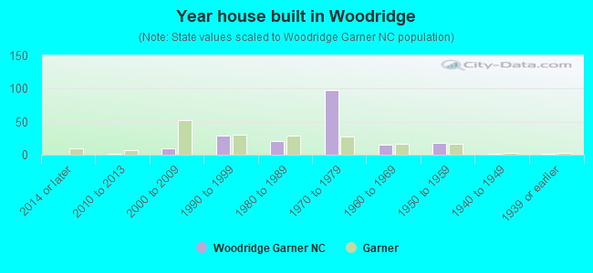 Year house built in Woodridge