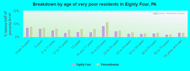 Breakdown by age of very poor residents in Eighty Four, PA