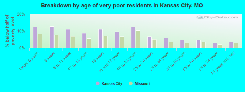 Breakdown by age of very poor residents in Kansas City, MO
