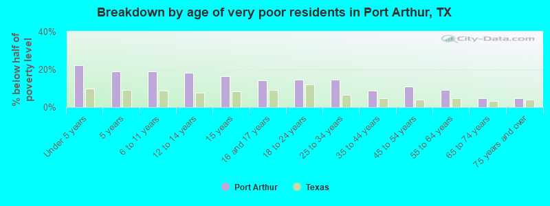 Breakdown by age of very poor residents in Port Arthur, TX