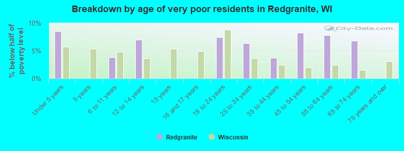 Breakdown by age of very poor residents in Redgranite, WI