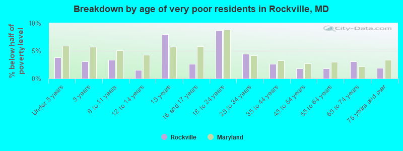 Breakdown By Age Of Very Poor Residents In Rockville Md