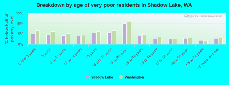 Breakdown by age of very poor residents in Shadow Lake, WA