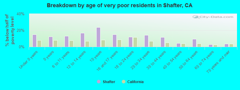 Breakdown by age of very poor residents in Shafter, CA