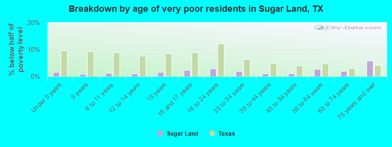 Breakdown By Age Of Very Poor Residents In Sugar Land Tx
