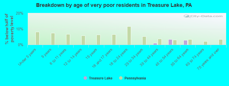 Breakdown by age of very poor residents in Treasure Lake, PA