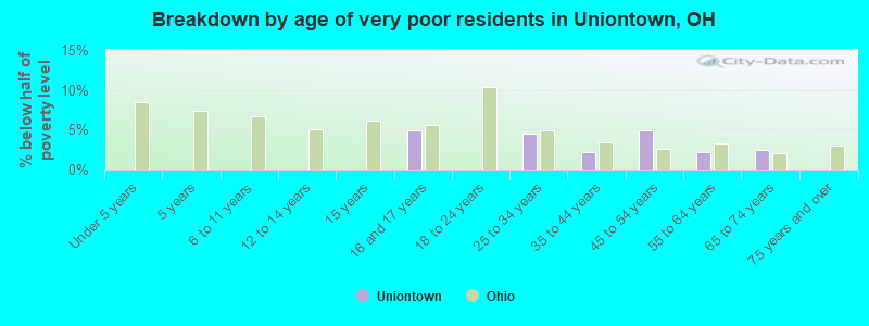 Breakdown by age of very poor residents in Uniontown, OH