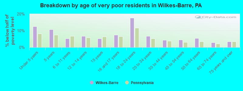 Breakdown by age of very poor residents in Wilkes-Barre, PA