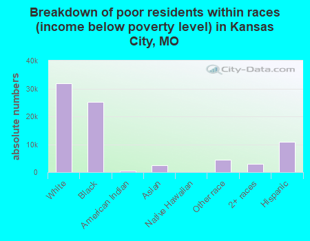 Breakdown by races of poor residents (income below poverty level) in Kansas City