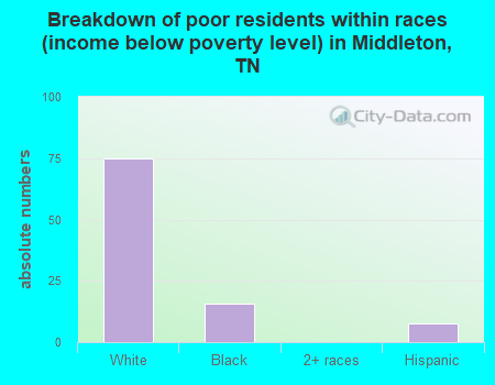 Breakdown of poor residents within races (income below poverty level) in Middleton, TN