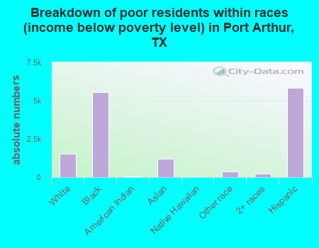 Breakdown of poor residents within races (income below poverty level) in Port Arthur, TX
