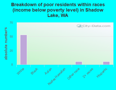 Breakdown of poor residents within races (income below poverty level) in Shadow Lake, WA