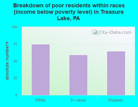 Breakdown of poor residents within races (income below poverty level) in Treasure Lake, PA