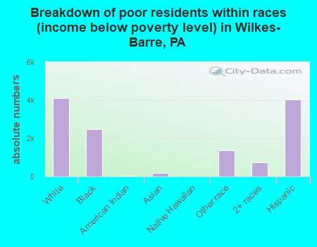 Breakdown of poor residents within races (income below poverty level) in Wilkes-Barre, PA