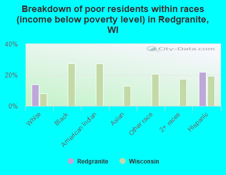 Breakdown of poor residents within races (income below poverty level) in Redgranite, WI