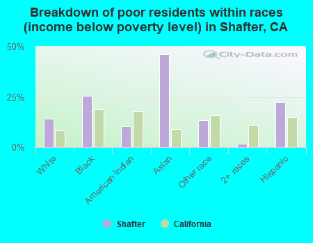 Breakdown by races of poor residents (income below poverty level) in Shafter