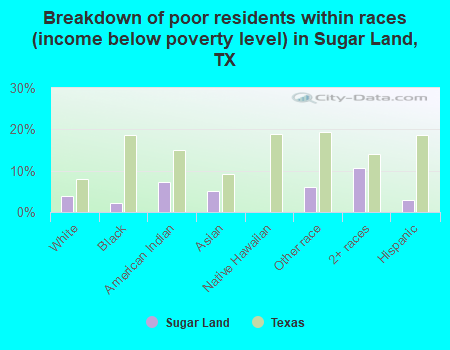 Breakdown By Races Of Poor Residents Income Below Poverty Level In Sugar Land