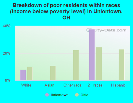 Breakdown of poor residents within races (income below poverty level) in Uniontown, OH