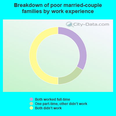 Breakdown of poor married-couple families by work experience