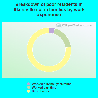 Blairsville, Georgia (GA) poverty rate data - information about poor