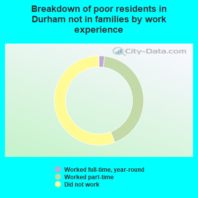 Durham North Carolina Nc Poverty Rate Data Information About