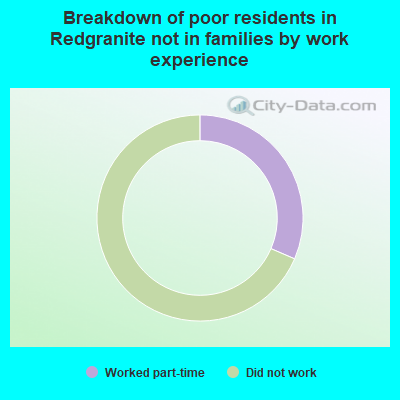 Breakdown of poor residents in Redgranite not in families by work experience