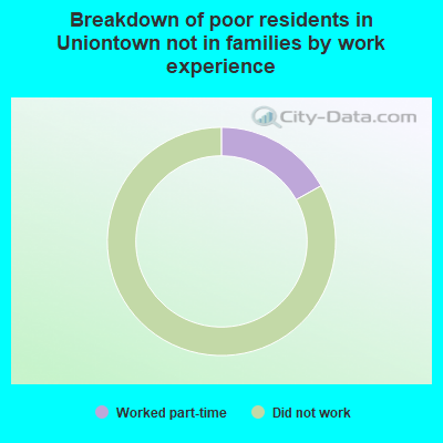 Breakdown of poor residents in Uniontown not in families by work experience