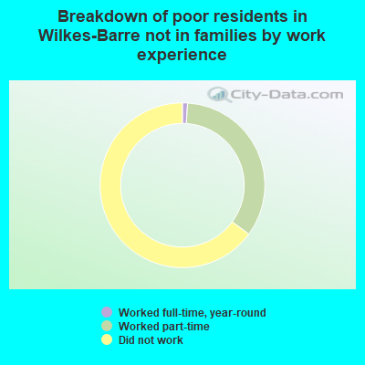 Breakdown of poor residents in Wilkes-Barre not in families by work experience