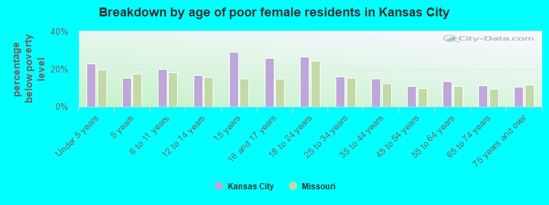 Breakdown by age of poor female residents in Kansas City