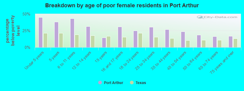 Breakdown by age of poor female residents in Port Arthur