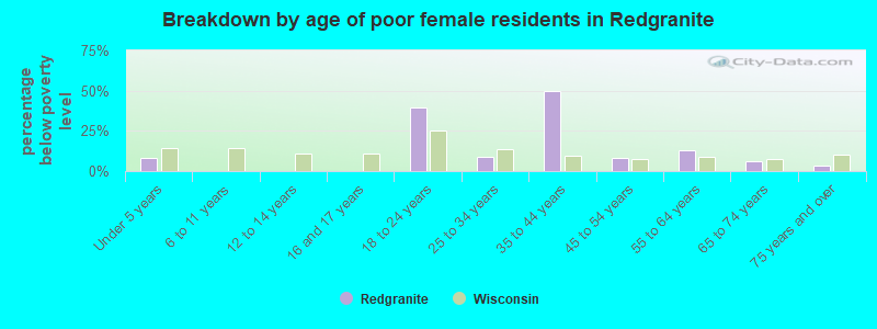 Breakdown by age of poor female residents in Redgranite