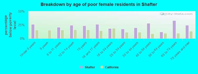 Breakdown by age of poor female residents in Shafter