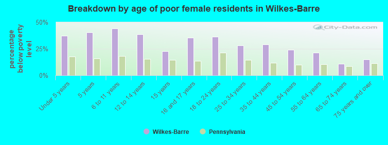 Breakdown by age of poor female residents in Wilkes-Barre