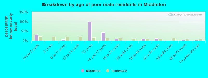 Breakdown by age of poor male residents in Middleton
