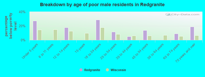 Breakdown by age of poor male residents in Redgranite