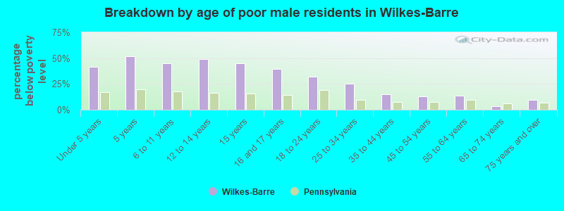 Breakdown by age of poor male residents in Wilkes-Barre