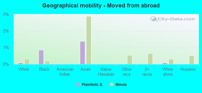 Geographical mobility -  Moved from abroad