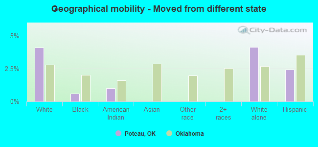 Geographical mobility -  Moved from different state