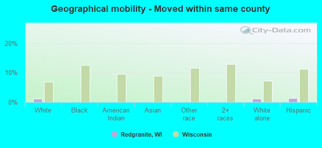 Geographical mobility -  Moved within same county