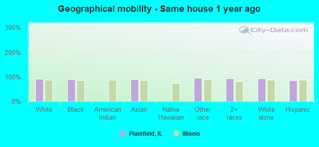 Geographical mobility -  Same house 1 year ago