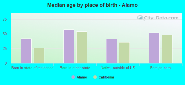 Median age by place of birth - Alamo