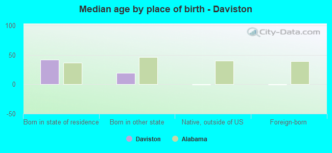 Median age by place of birth - Daviston