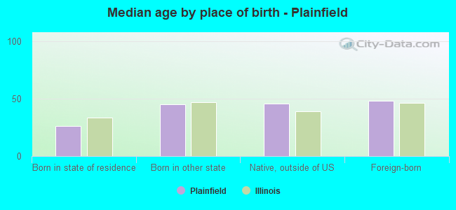 Median age by place of birth - Plainfield