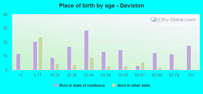 Place of birth by age -  Daviston