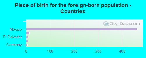 Place of birth for the foreign-born population - Countries