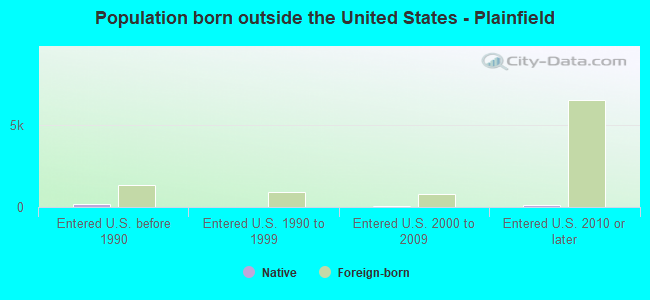 Population born outside the United States - Plainfield