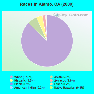 Races in Alamo, CA (2000)