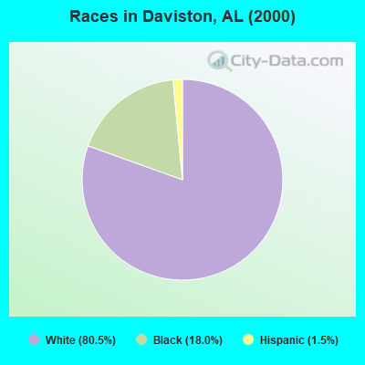 Races in Daviston, AL (2000)