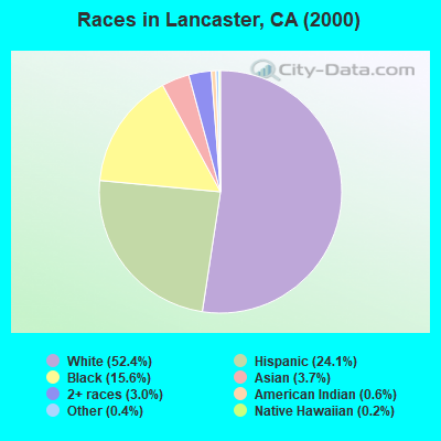 Races in Lancaster, CA (2000)