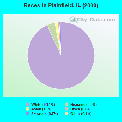 Races in Plainfield, IL (2000)